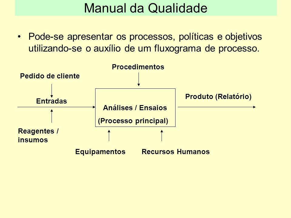 Pode-se apresentar os processos, políticas e objetivos utilizando-se o auxílio de um fluxograma de processo. Análises / Ensaios (Processo principal) E