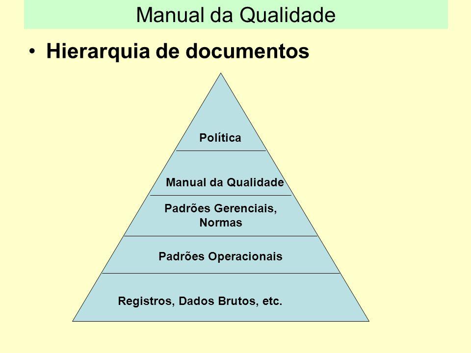 Hierarquia de documentos Política Manual da Qualidade Padrões Gerenciais, Normas Padrões Operacionais Registros, Dados Brutos, etc. Manual da Qualidad