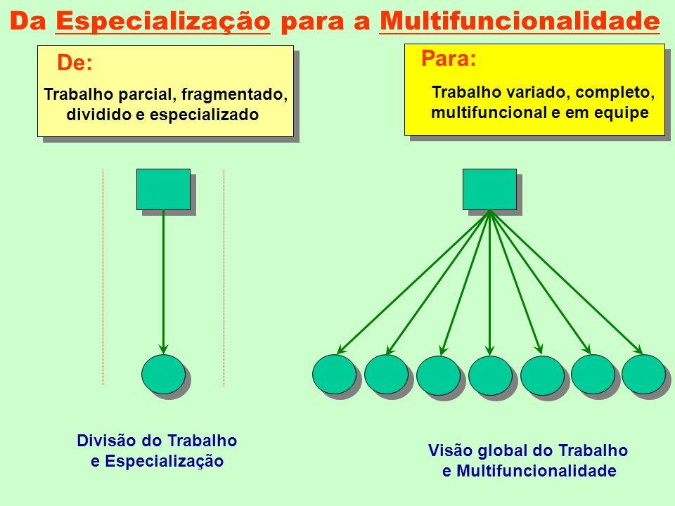 Para: De: Trabalho parcial, fragmentado, dividido e especializado Trabalho variado, completo, multifuncional e em equipe Divisão do Trabalho e Especialização Visão global do Trabalho e Multifuncionalidade Da Especialização para a Multifuncionalidade