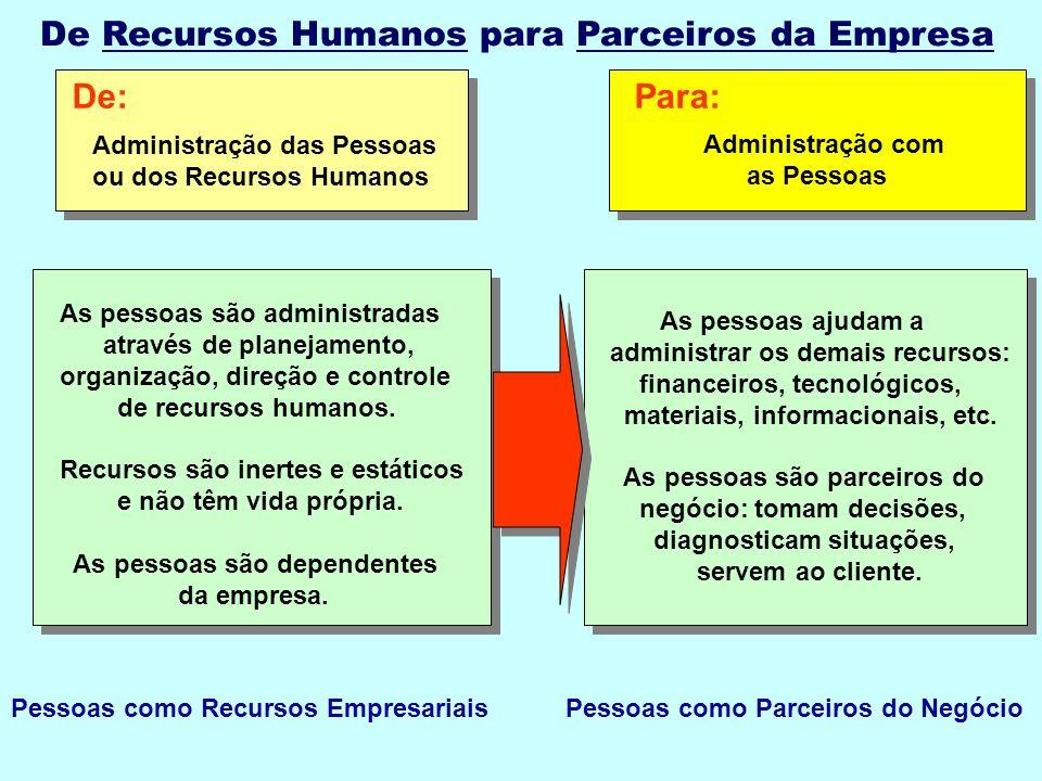 Para:De: Administração das Pessoas ou dos Recursos Humanos Administração com as Pessoas Pessoas como Recursos EmpresariaisPessoas como Parceiros do Negócio De Recursos Humanos para Parceiros da Empresa As pessoas ajudam a administrar os demais recursos: financeiros, tecnológicos, materiais, informacionais, etc.