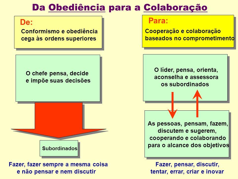 Para: De: Conformismo e obediência cega às ordens superiores Cooperação e colaboração baseados no comprometimento Fazer, fazer sempre a mesma coisa e não pensar e nem discutir Fazer, pensar, discutir, tentar, errar, criar e inovar Da Obediência para a Colaboração O líder, pensa, orienta, aconselha e assessora os subordinados O chefe pensa, decide e impõe suas decisões As pessoas, pensam, fazem, discutem e sugerem, cooperando e colaborando para o alcance dos objetivos Subordinados