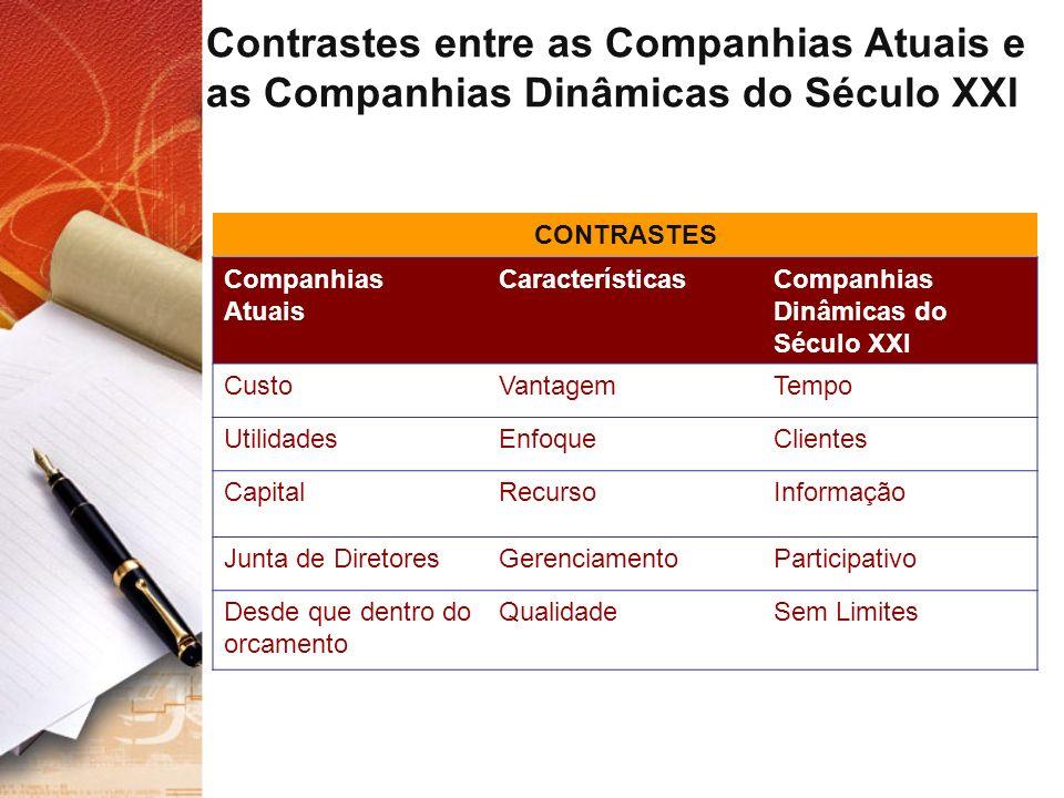 Contrastes entre as Companhias Atuais e as Companhias Dinâmicas do Século XXI CONTRASTES Companhias Atuais CaracterísticasCompanhias Dinâmicas do Sécu