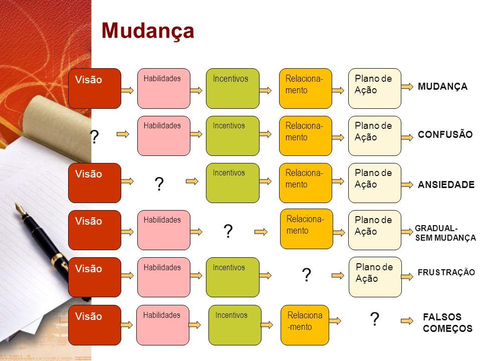 Visão Habilidades Incentivos Relaciona- mento Plano de Ação Relaciona- mento ? ? ? ? Visão HabilidadesIncentivos Relaciona -mento Plano de Ação ? MUDA