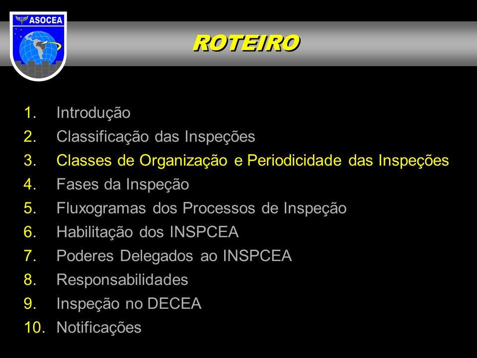 1. Introdução 2. Classificação das Inspeções 3. Classes de Organização e Periodicidade das Inspeções 4. Fases da Inspeção 5. Fluxogramas dos Processos