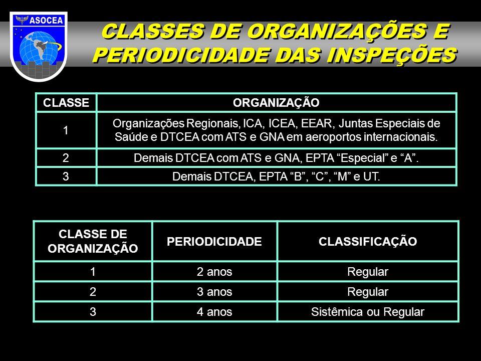 CLASSEORGANIZAÇÃO 1 Organizações Regionais, ICA, ICEA, EEAR, Juntas Especiais de Saúde e DTCEA com ATS e GNA em aeroportos internacionais. 2Demais DTC