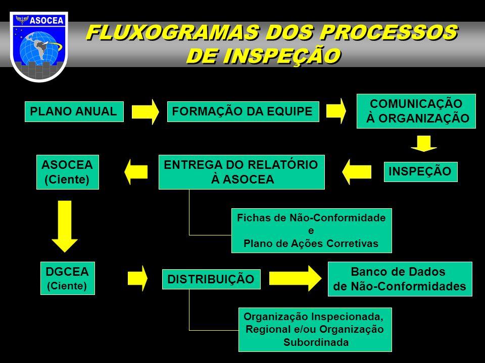 FLUXOGRAMAS DOS PROCESSOS DE INSPEÇÃO FLUXOGRAMAS DOS PROCESSOS DE INSPEÇÃO PLANO ANUALFORMAÇÃO DA EQUIPE COMUNICAÇÃO À ORGANIZAÇÃO INSPEÇÃO ENTREGA D