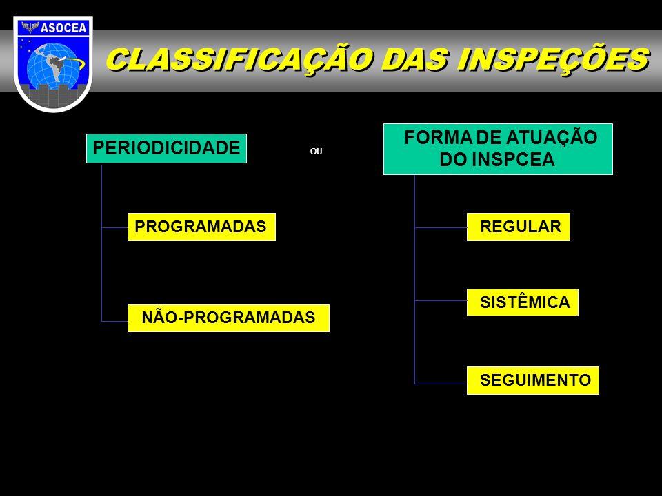 CLASSIFICAÇÃO DAS INSPEÇÕES PERIODICIDADE PROGRAMADAS NÃO-PROGRAMADAS FORMA DE ATUAÇÃO DO INSPCEA REGULAR SISTÊMICA SEGUIMENTO OU