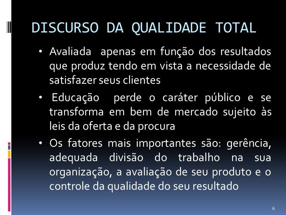 DISCURSO DA QUALIDADE TOTAL Avaliada apenas em função dos resultados que produz tendo em vista a necessidade de satisfazer seus clientes Educação perd