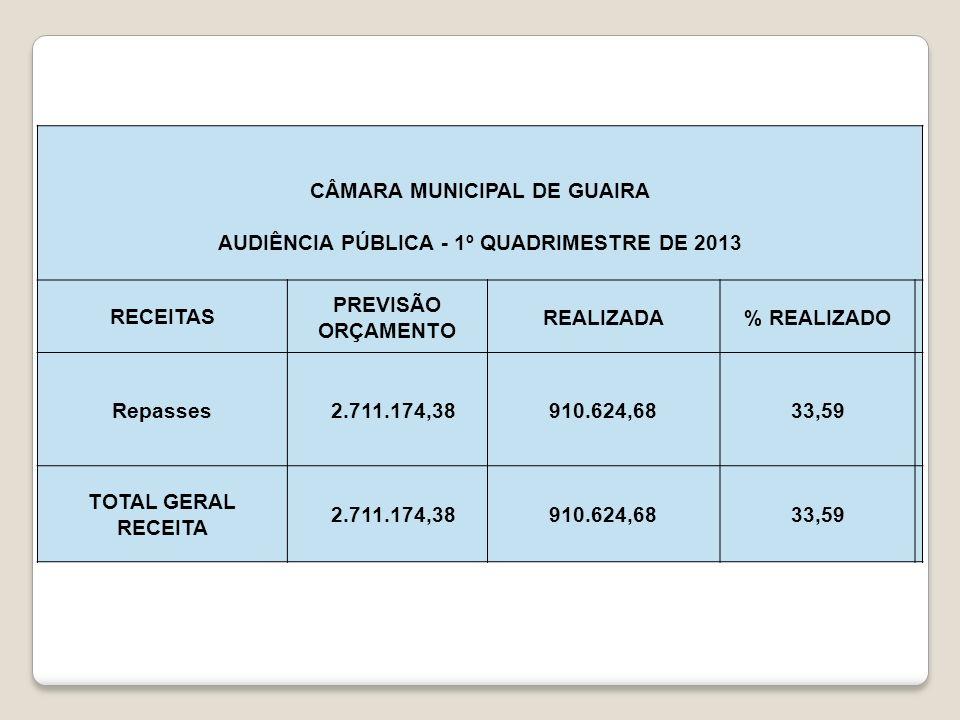 CÂMARA MUNICIPAL DE GUAIRA AUDIÊNCIA PÚBLICA - 1º QUADRIMESTRE DE 2013 RECEITAS PREVISÃO ORÇAMENTO REALIZADA% REALIZADO Repasses 2.711.174,38 910.624,