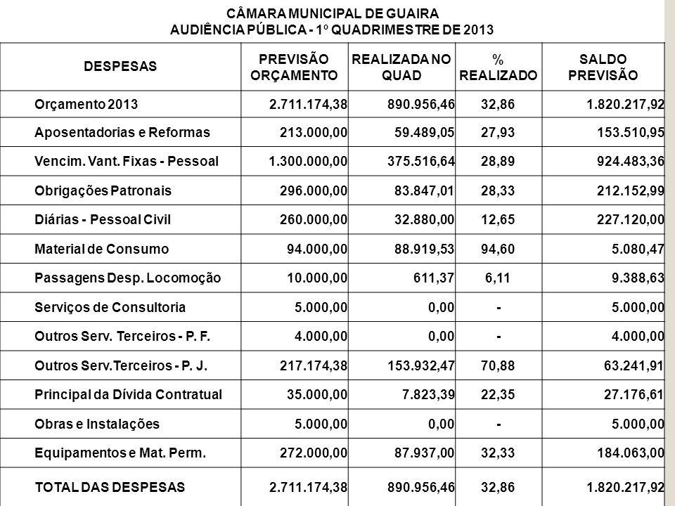 CÂMARA MUNICIPAL DE GUAIRA AUDIÊNCIA PÚBLICA - 1º QUADRIMESTRE DE 2013 DESPESAS PREVISÃO ORÇAMENTO REALIZADA NO QUAD % REALIZADO SALDO PREVISÃO Orçame