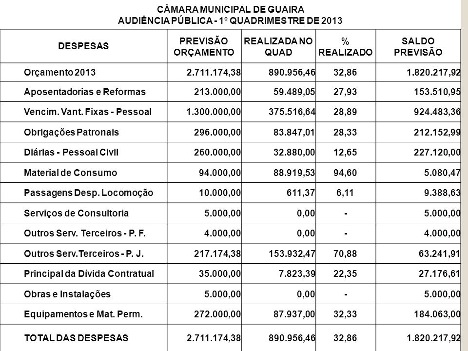 AUDIÊNCIA PÚBLICA - 1º QUADRIMESTRE DE 2013 RESUMO REPASSES / DESPESAS EMPENHADAS REPASSES RECEBIDOS NO 1º QUADRIMESTRE DESPESAS EMPENHADAS NO 1º QUADRIMESTRE SALDO RECEITA 1º QUADRIMESTRE 2013 R$.910.624,68R$.890.956,46R$.