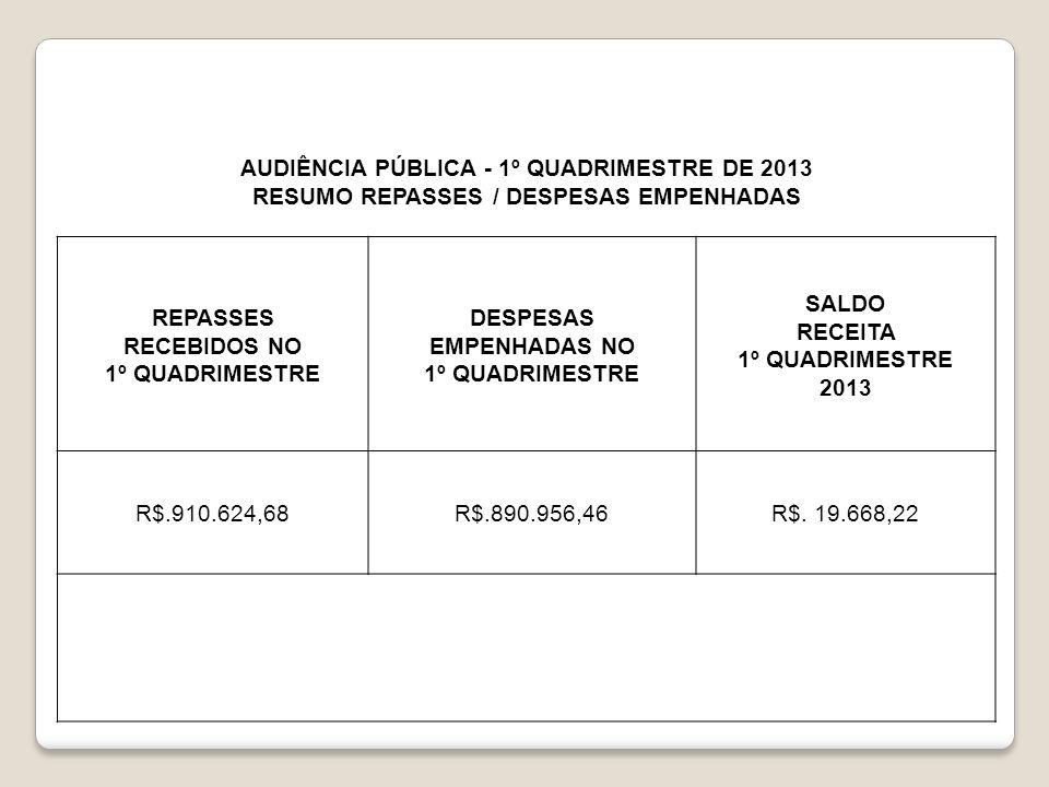 AUDIÊNCIA PÚBLICA - 1º QUADRIMESTRE DE 2013 RESUMO REPASSES / DESPESAS EMPENHADAS REPASSES RECEBIDOS NO 1º QUADRIMESTRE DESPESAS EMPENHADAS NO 1º QUAD