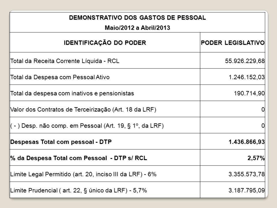 DEMONSTRATIVO DOS GASTOS DE PESSOAL Maio/2012 a Abril/2013 IDENTIFICAÇÃO DO PODER PODER LEGISLATIVO Total da Receita Corrente Líquida - RCL 55.926.229