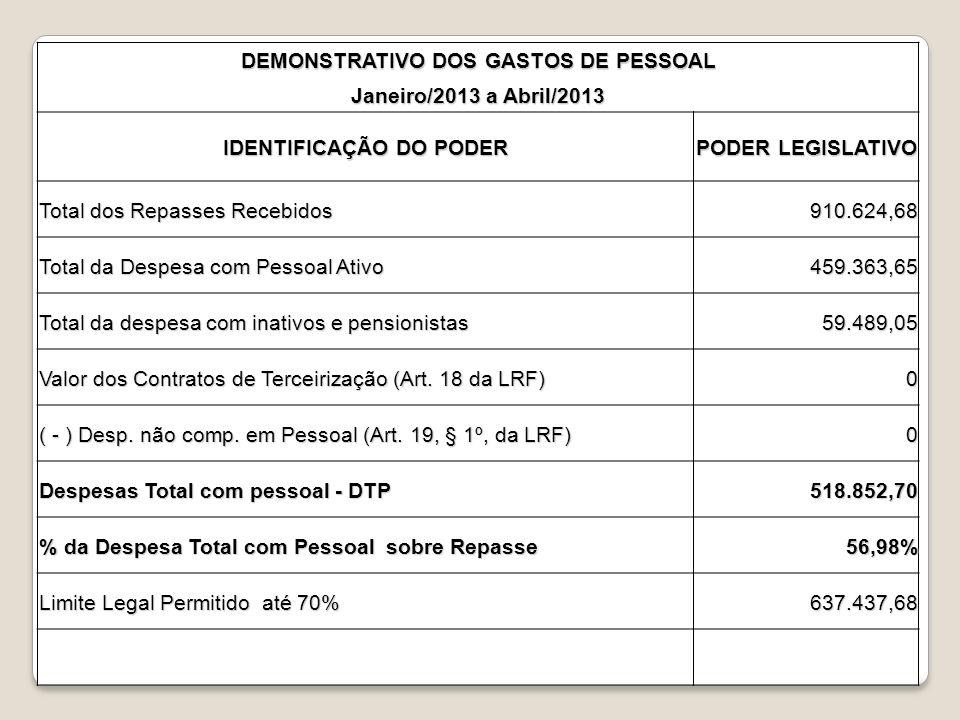 DEMONSTRATIVO DOS GASTOS DE PESSOAL Janeiro/2013 a Abril/2013 IDENTIFICAÇÃO DO PODER PODER LEGISLATIVO Total dos Repasses Recebidos 910.624,68 Total d
