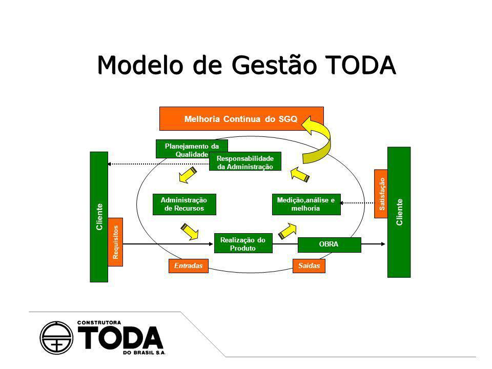 Planejamento da Qualidade Modelo de Gestão TODA Melhoria Contínua do SGQ Medição,análise e melhoria Administração de Recursos Requisitos Satisfação Cl