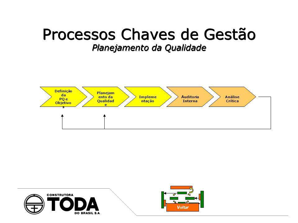 Processos Chaves de Gestão Planejamento da Qualidade Voltar Definição da PQ e Objetivo s Planejam ento da Qualidad e Impleme ntação Análise Crítica A