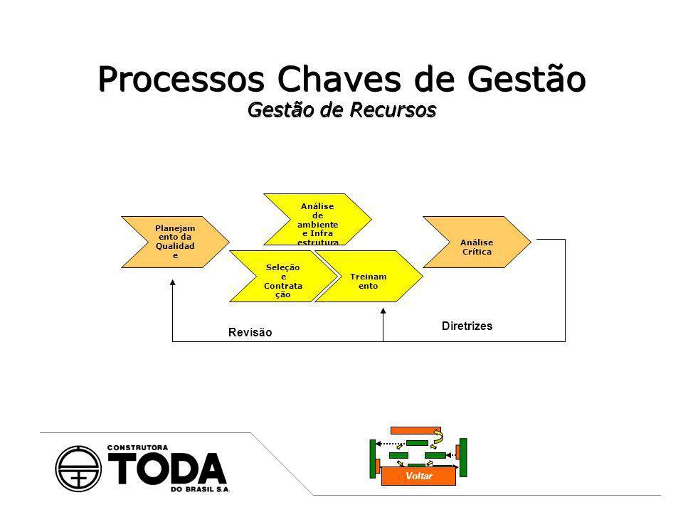 Processos Chaves de Gestão Gestão de Recursos Planejam ento da Qualidad e Treinam ento Seleção e Contrata ção Análise Crítica Análise de ambiente e In