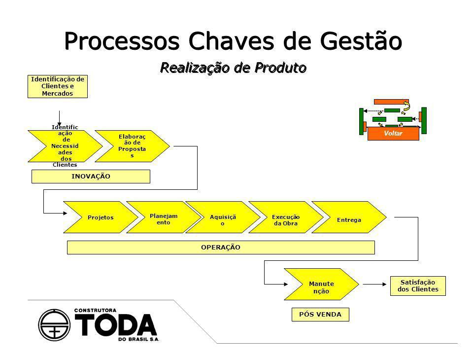 Processos Chaves de Gestão Realização de Produto Satisfação dos Clientes Manute nção PÓS VENDA OPERAÇÃO Planejam ento Projetos Aquisiçã o Execução da