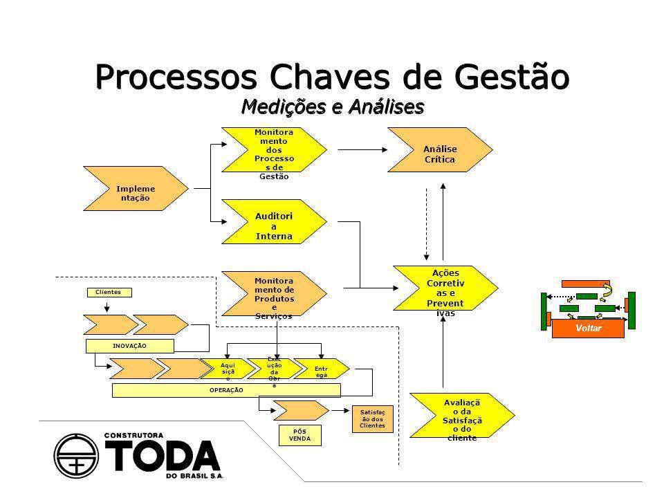 Processos Chaves de Gestão Responsabilidade da Administração e Melhoria Contínua Ações Corretiv as e Prevent ivas Análise Crítica Voltar