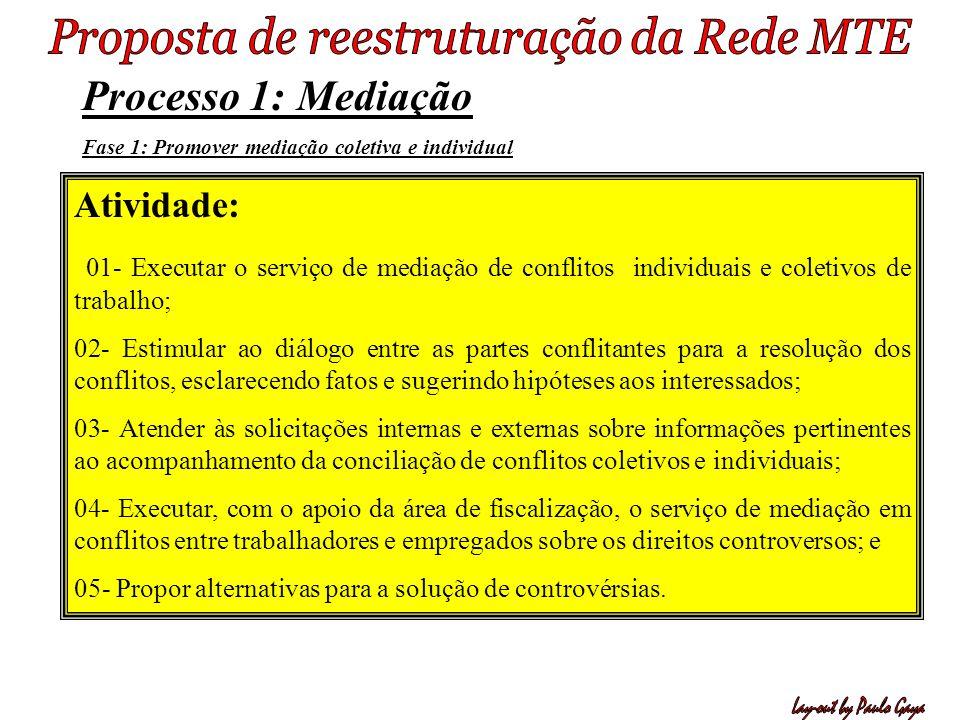 Processo 1: Mediação Fase 1: Promover mediação coletiva e individual Atividade: 01- Executar o serviço de mediação de conflitos individuais e coletivo