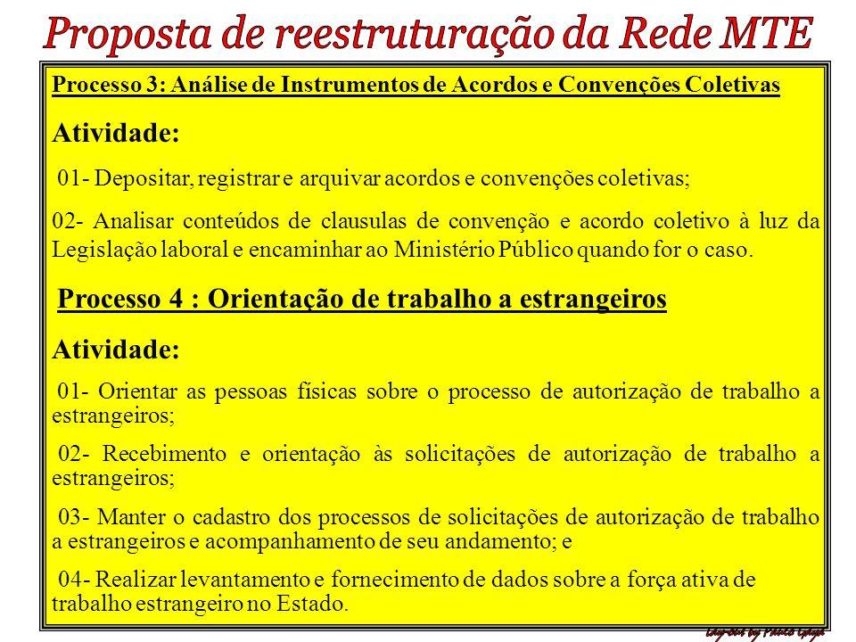 Processo 3: Análise de Instrumentos de Acordos e Convenções Coletivas Atividade: 01- Depositar, registrar e arquivar acordos e convenções coletivas; 0