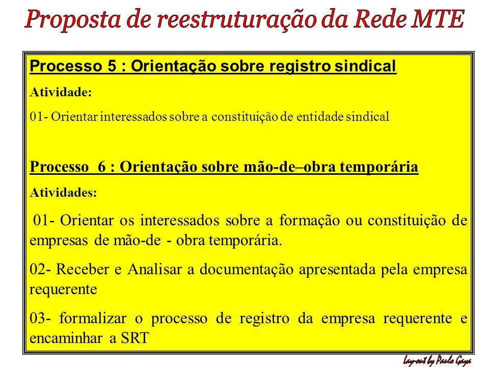 Processo 5 : Orientação sobre registro sindical Atividade: 01- Orientar interessados sobre a constituição de entidade sindical Processo 6 : Orientação