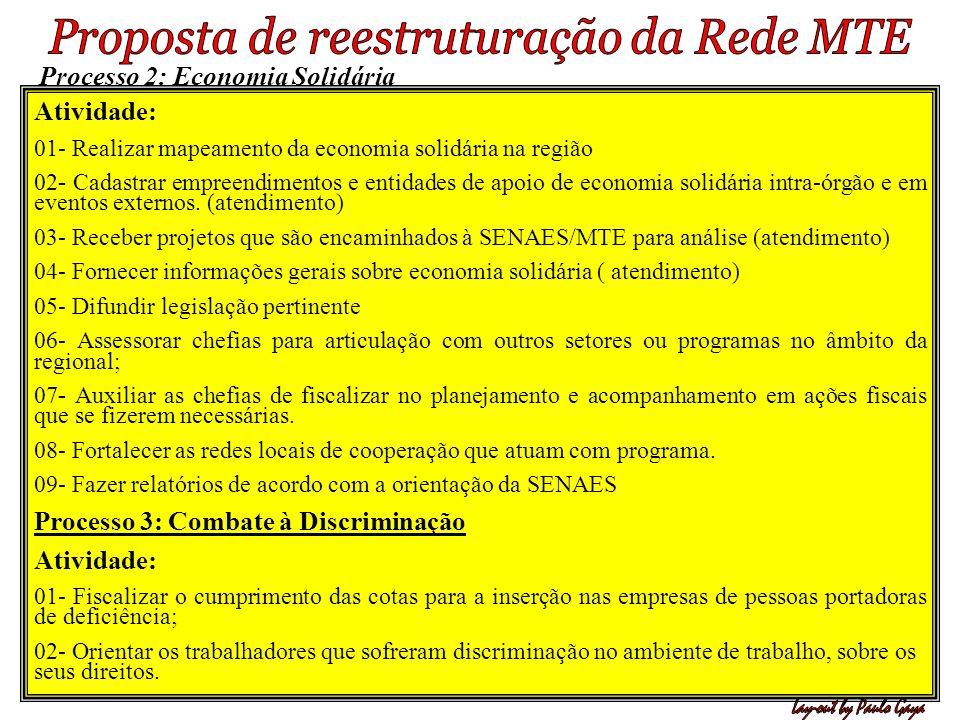 Processo 2: Economia Solidária Atividade: 01- Realizar mapeamento da economia solidária na região 02 - Cadastrar empreendimentos e entidades de apoio