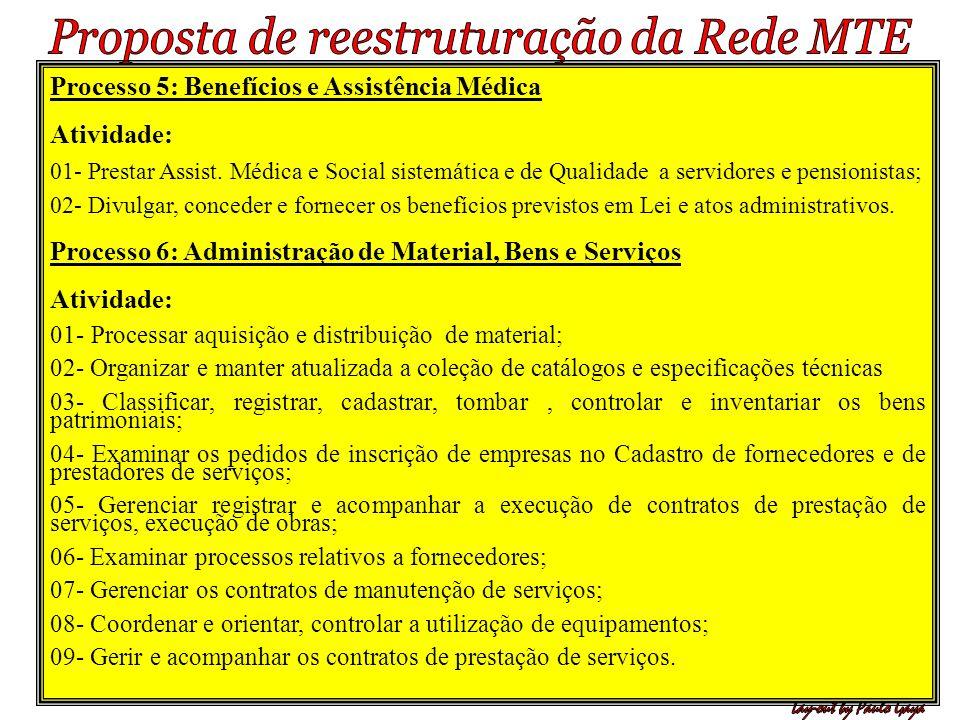 Processo 5: Benefícios e Assistência Médica Atividade: 01- Prestar Assist. Médica e Social sistemática e de Qualidade a servidores e pensionistas; 02-