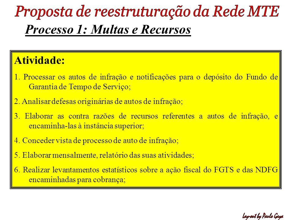 Processo 1: Multas e Recursos Atividade: 1. Processar os autos de infração e notificações para o depósito do Fundo de Garantia de Tempo de Serviço; 2.