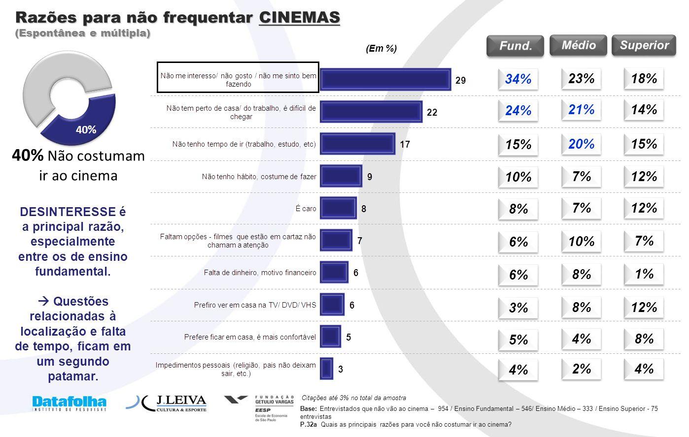 12 Razões para não frequentar CINEMAS (Espontânea e múltipla) Base: Entrevistados que não vão ao cinema – 954 / Ensino Fundamental – 546/ Ensino Médio