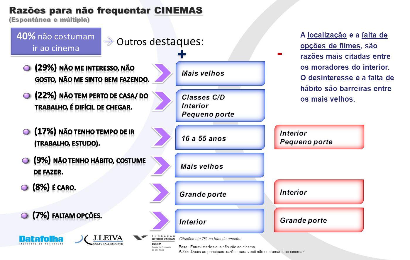 13 Razões para não frequentar CINEMAS (Espontânea e múltipla) Base: Entrevistados que não vão ao cinema P.32a Quais as principais razões para você não