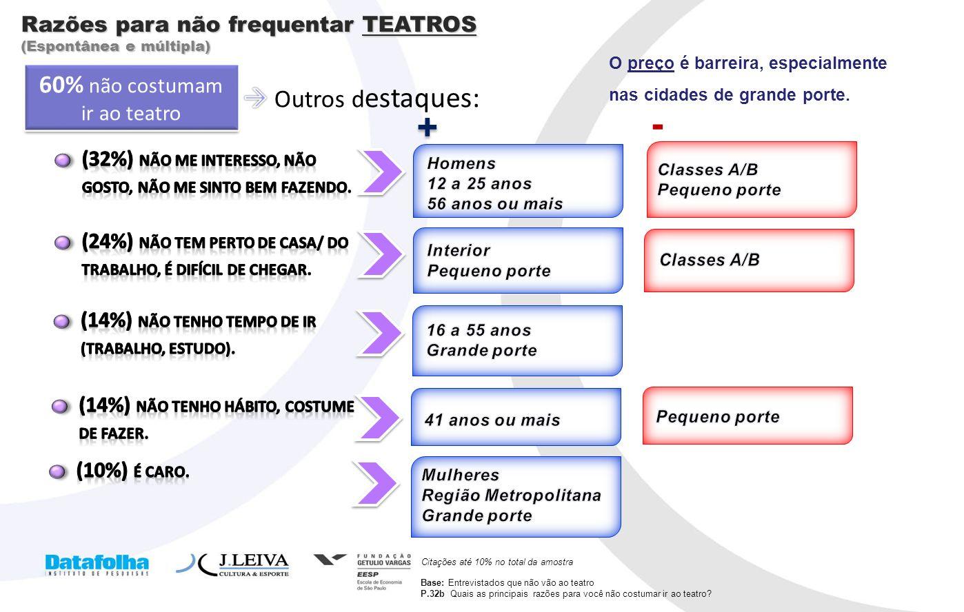 15 Razões para não frequentar TEATROS (Espontânea e múltipla) Citações até 10% no total da amostra + + - 60% não costumam ir ao teatro Base: Entrevist