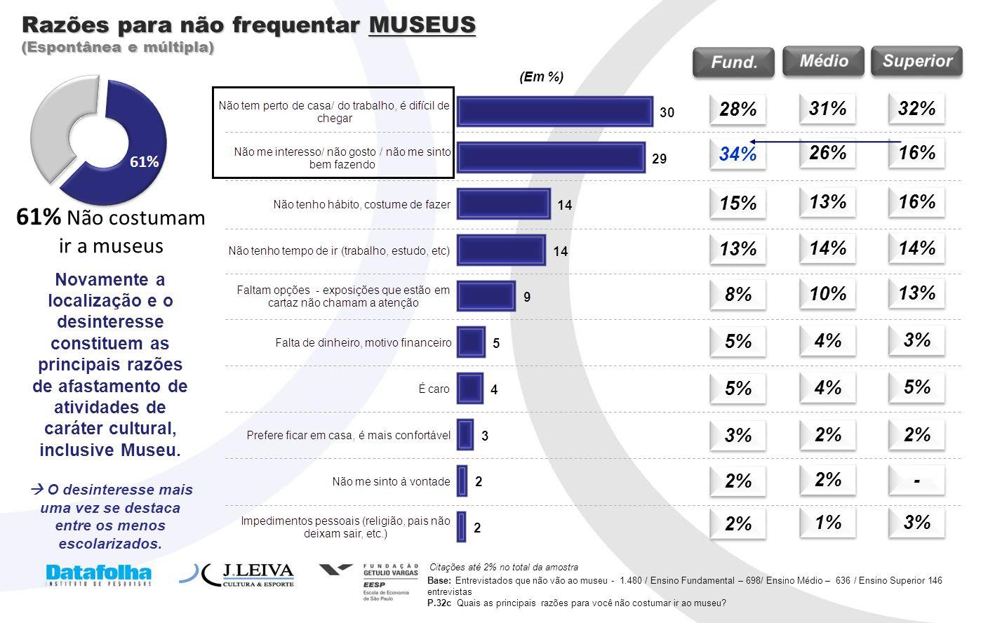 16 Razões para não frequentar MUSEUS (Espontânea e múltipla) Base: Entrevistados que não vão ao museu - 1.480 / Ensino Fundamental – 698/ Ensino Médio