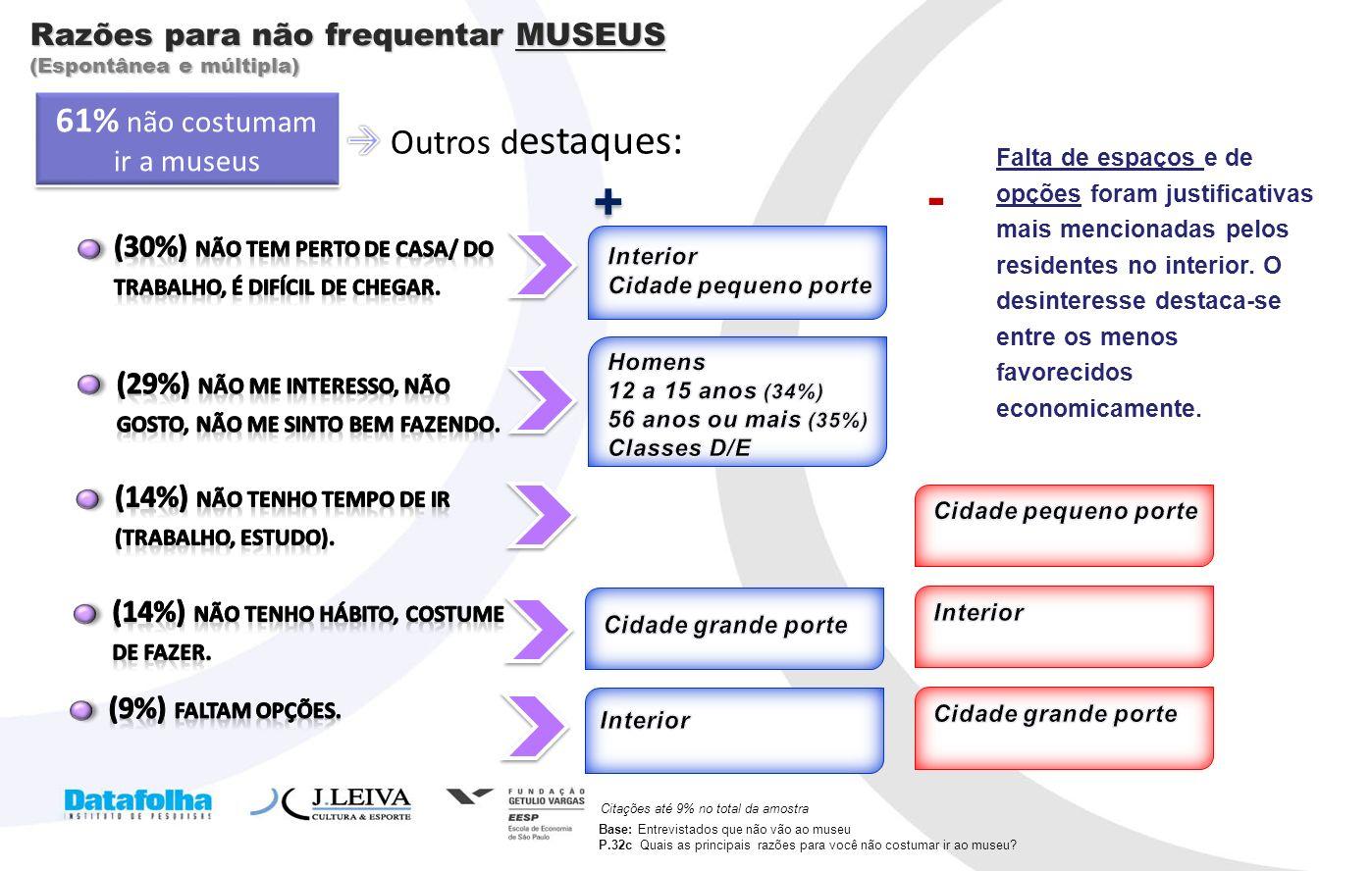 17 Razões para não frequentar MUSEUS (Espontânea e múltipla) Citações até 9% no total da amostra + + - 61% não costumam ir a museus Base: Entrevistado