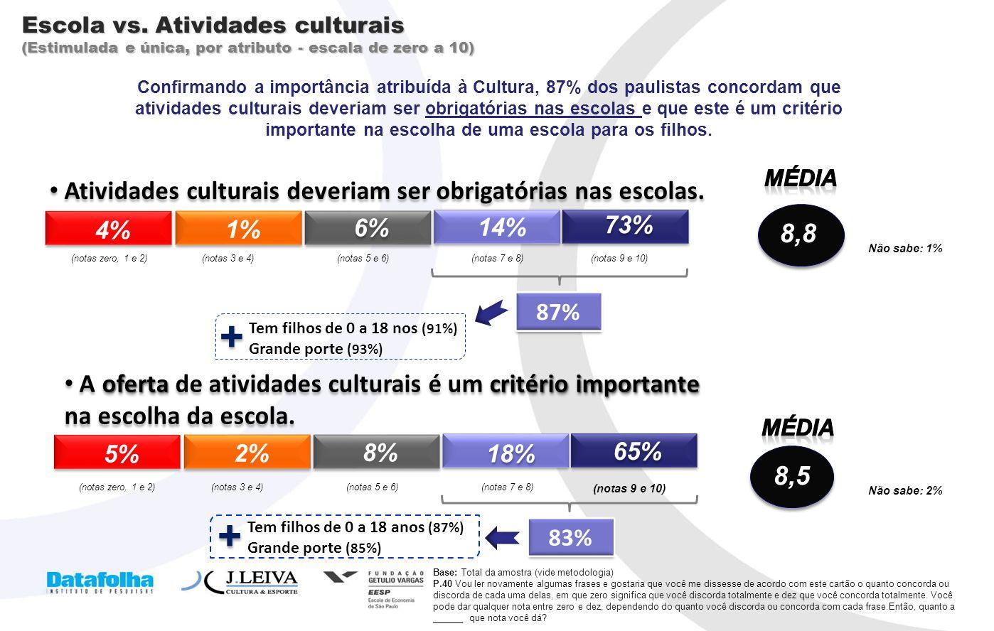 20 Escola vs. Atividades culturais (Estimulada e única, por atributo - escala de zero a 10) Base: Total da amostra (vide metodologia) P.40 Vou ler nov