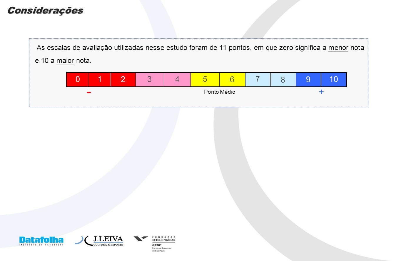 5 As escalas de avaliação utilizadas nesse estudo foram de 11 pontos, em que zero significa a menor nota e 10 a maior nota. + - 6 4 8 9 2 Ponto Médio