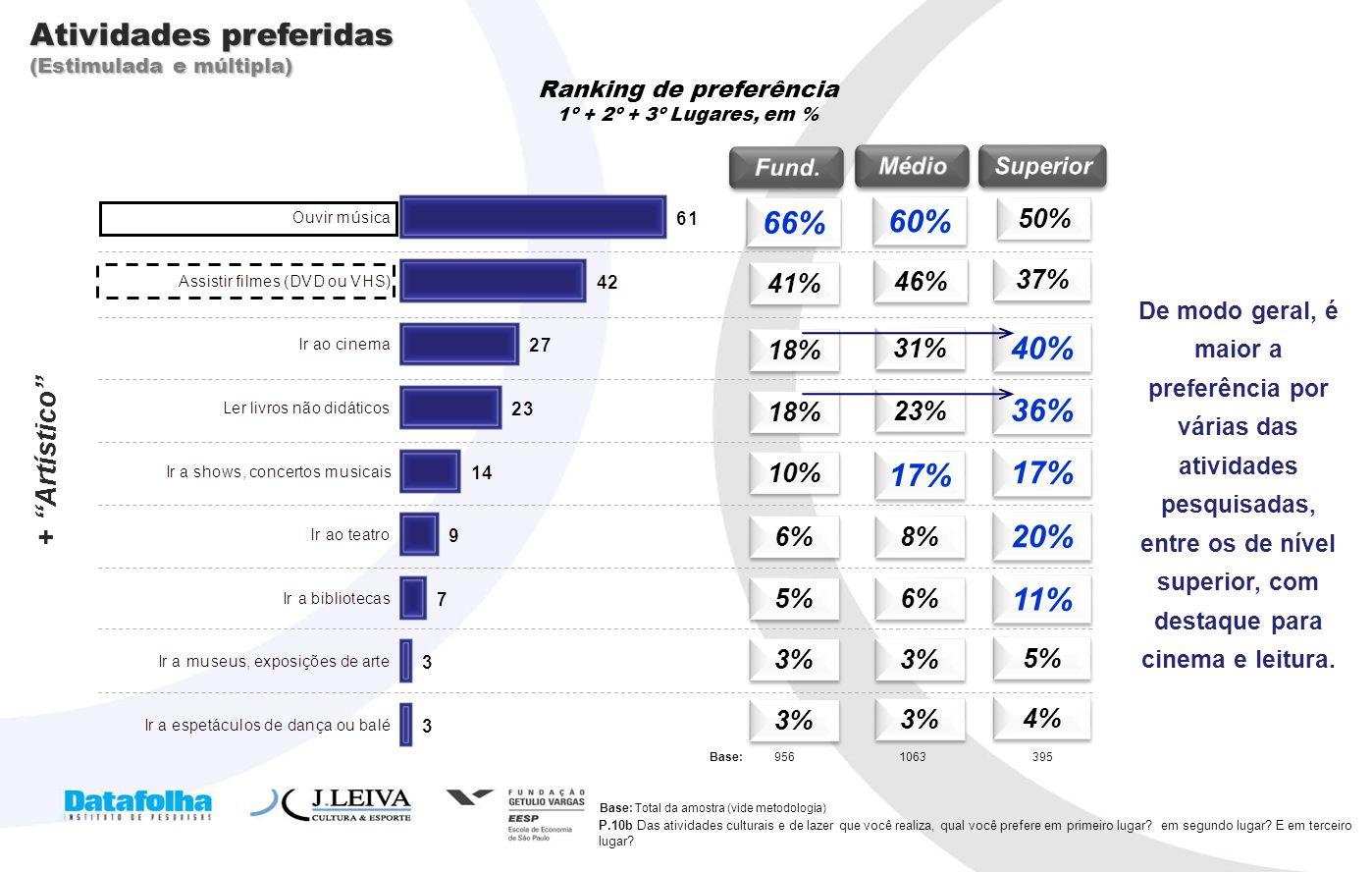 9 Ranking de preferência 1º + 2º + 3º Lugares, em % P.10b Das atividades culturais e de lazer que você realiza, qual você prefere em primeiro lugar? e