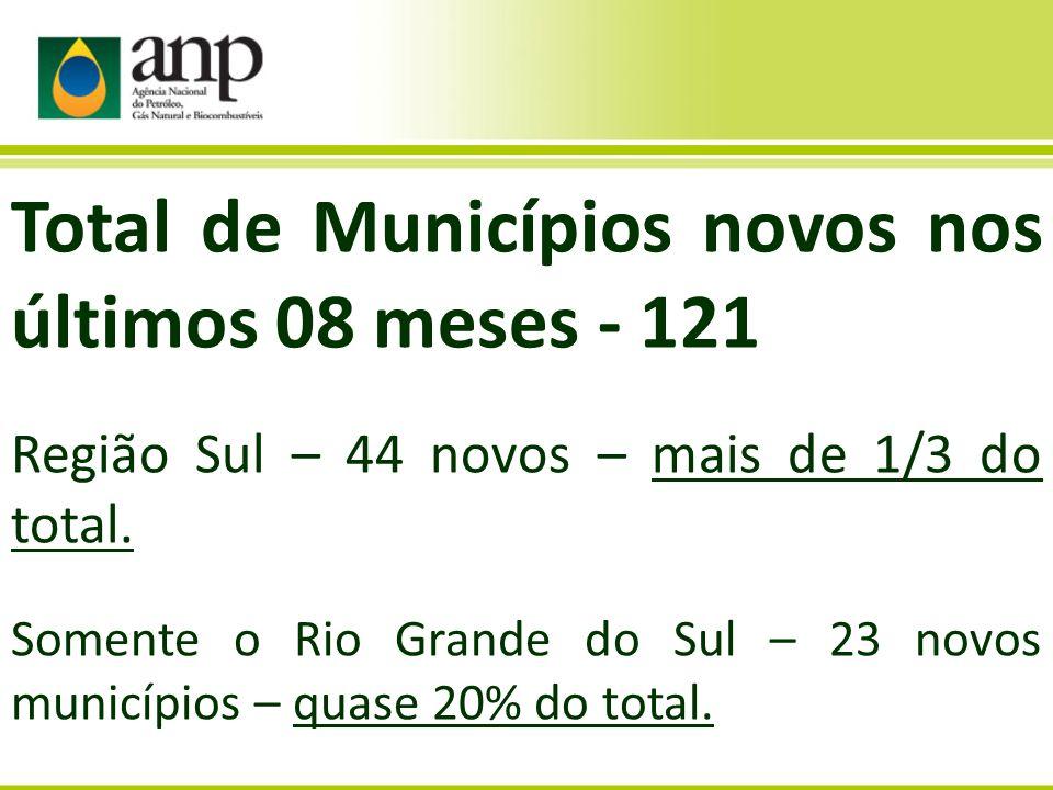 Total de Municípios novos nos últimos 08 meses - 121 Região Sul – 44 novos – mais de 1/3 do total. Somente o Rio Grande do Sul – 23 novos municípios –
