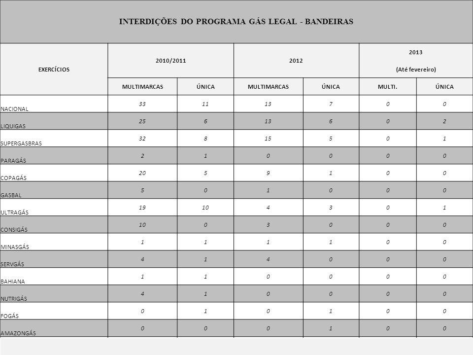 INTERDIÇÕES DO PROGRAMA GÁS LEGAL - BANDEIRAS EXERCÍCIOS 2010/20112012 2013 (Até fevereiro) MULTIMARCASÚNICAMULTIMARCASÚNICAMULTI.ÚNICA NACIONAL 33111