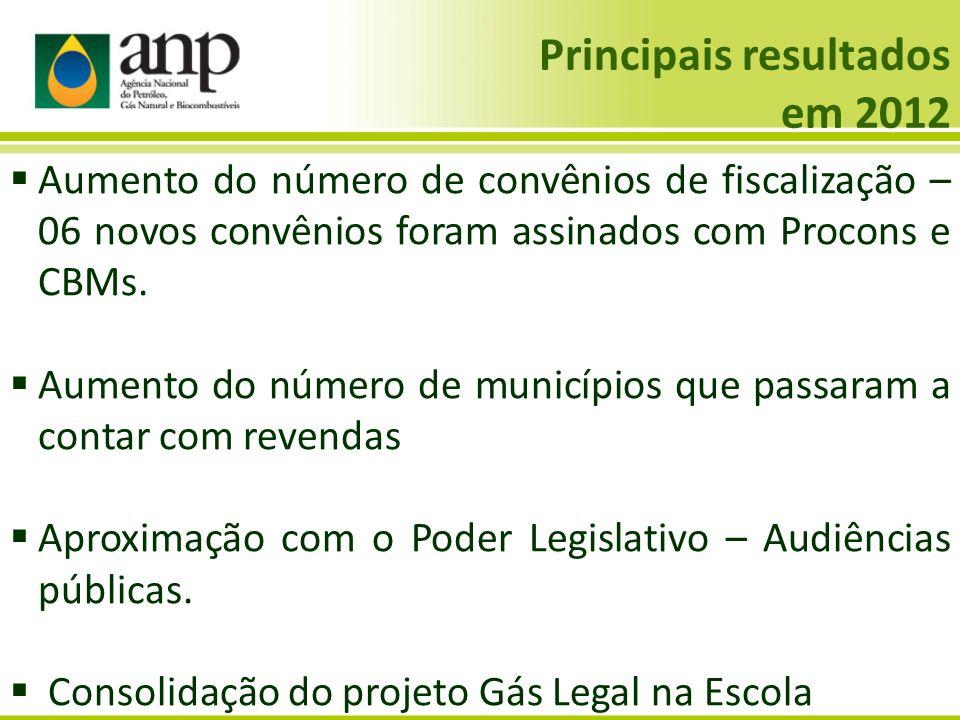 Aumento do número de convênios de fiscalização – 06 novos convênios foram assinados com Procons e CBMs. Aumento do número de municípios que passaram a