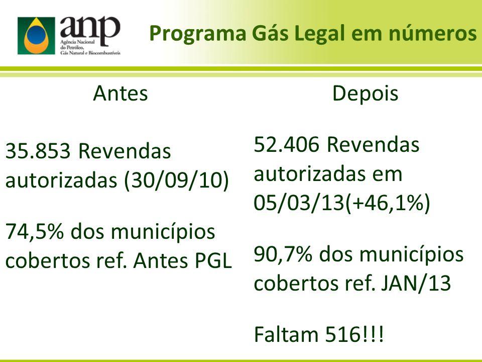 Programa Gás Legal em números Depois 52.406 Revendas autorizadas em 05/03/13(+46,1%) 90,7% dos municípios cobertos ref. JAN/13 Faltam 516!!! Antes 35.