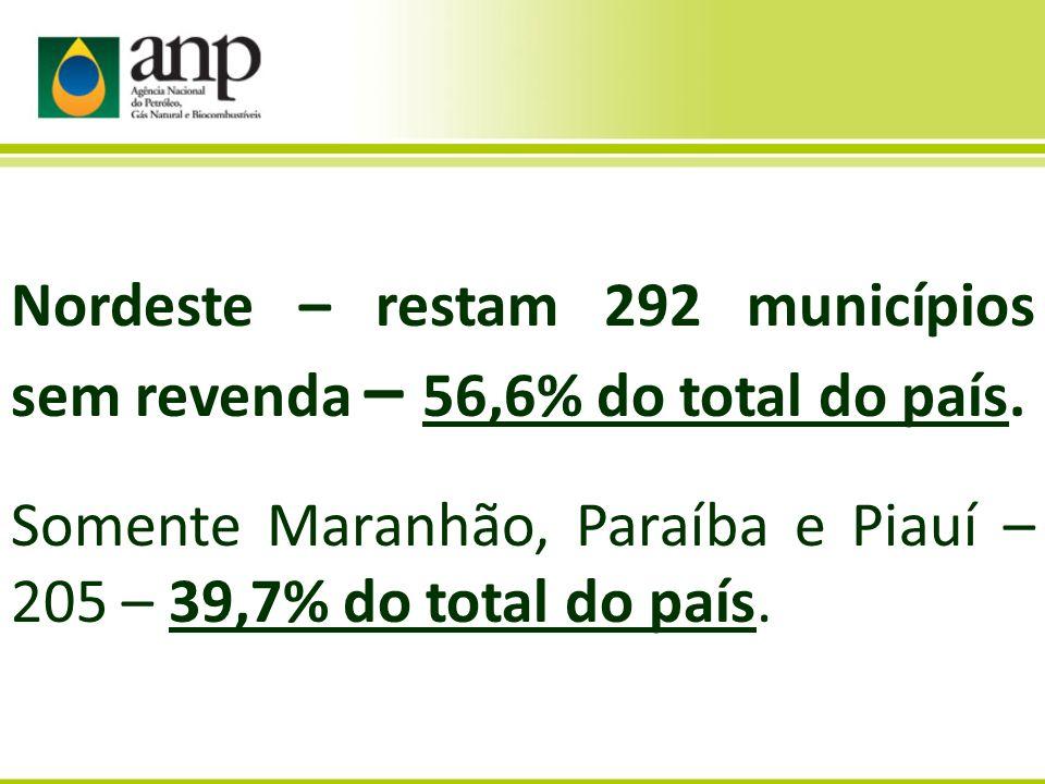 Nordeste – restam 292 municípios sem revenda – 56,6% do total do país. Somente Maranhão, Paraíba e Piauí – 205 – 39,7% do total do país.