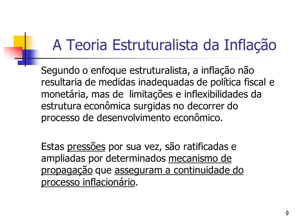 10 A Teoria Estruturalista da Inflação Pressões inflacionárias em uma economia em desenvolvimento a)Básicas ou estruturais; (i) estrangulamento da oferta agrícola; (ii) desequilíbrio no setor externo.