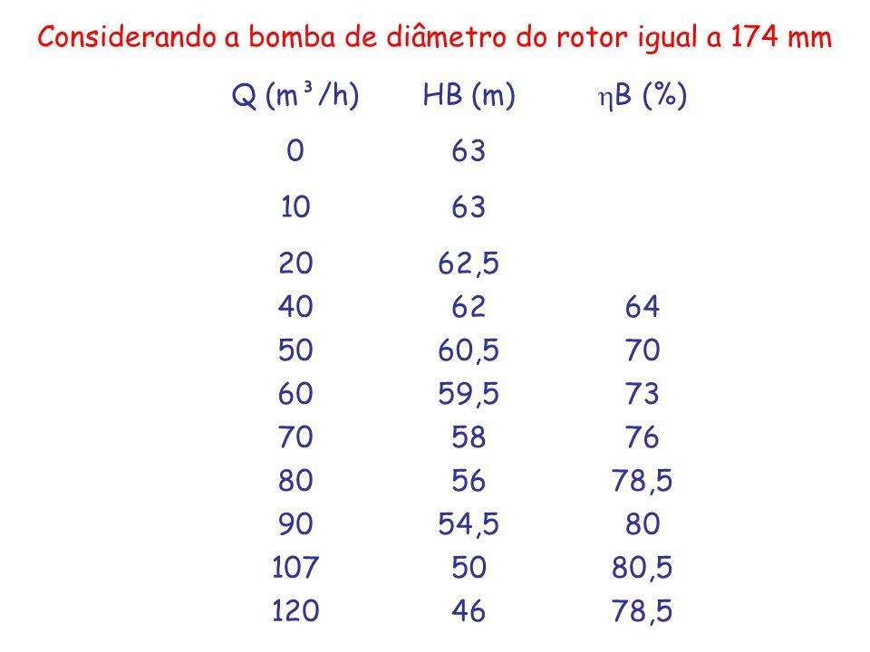 Considerando a bomba de diâmetro do rotor igual a 174 mm Q (m³/h)HB (m) B (%) 063 1063 2062,5 406264 5060,570 6059,573 705876 805678,5 9054,580 107508