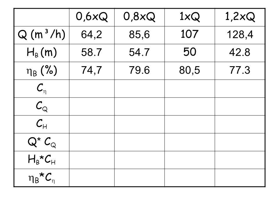 0,6xQ0,8xQ1xQ1,2xQ Q (m³/h) 64,285,6 107 128,4 H B (m) 58.754.7 50 42.8 B (%) 74,779.680,577.3 C CQCQ CHCH Q * C Q HB*CHHB*CH B *C