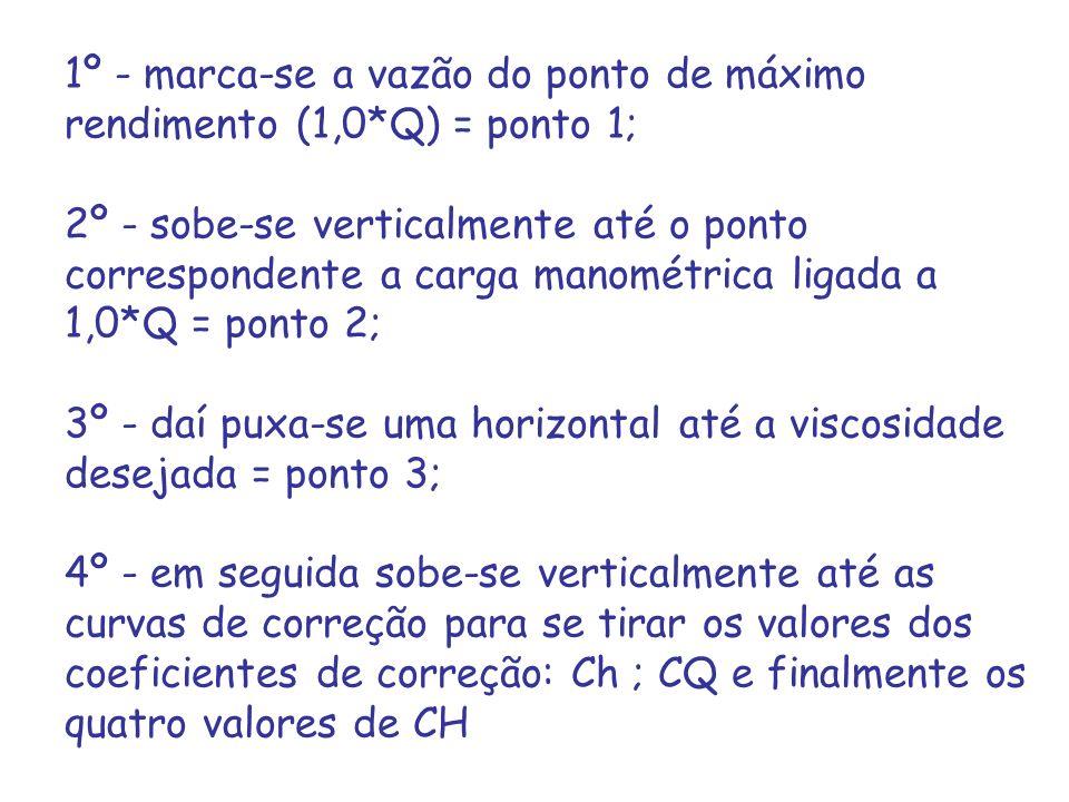 1º - marca-se a vazão do ponto de máximo rendimento (1,0*Q) = ponto 1; 2º - sobe-se verticalmente até o ponto correspondente a carga manométrica ligad