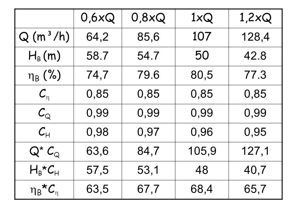 0,6xQ0,8xQ1xQ1,2xQ Q (m³/h) 64,285,6 107 128,4 H B (m) 58.754.7 50 42.8 B (%) 74,779.680,577.3 C 0,85 CQCQ 0,99 CHCH 0,980,970,960,95 Q * C Q 63,684,7