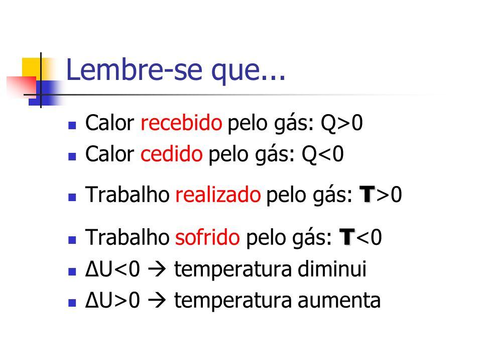 Lembre-se que... Calor recebido pelo gás: Q>0 Calor cedido pelo gás: Q<0 τ Trabalho realizado pelo gás: τ >0 τ Trabalho sofrido pelo gás: τ <0 ΔU<0 te