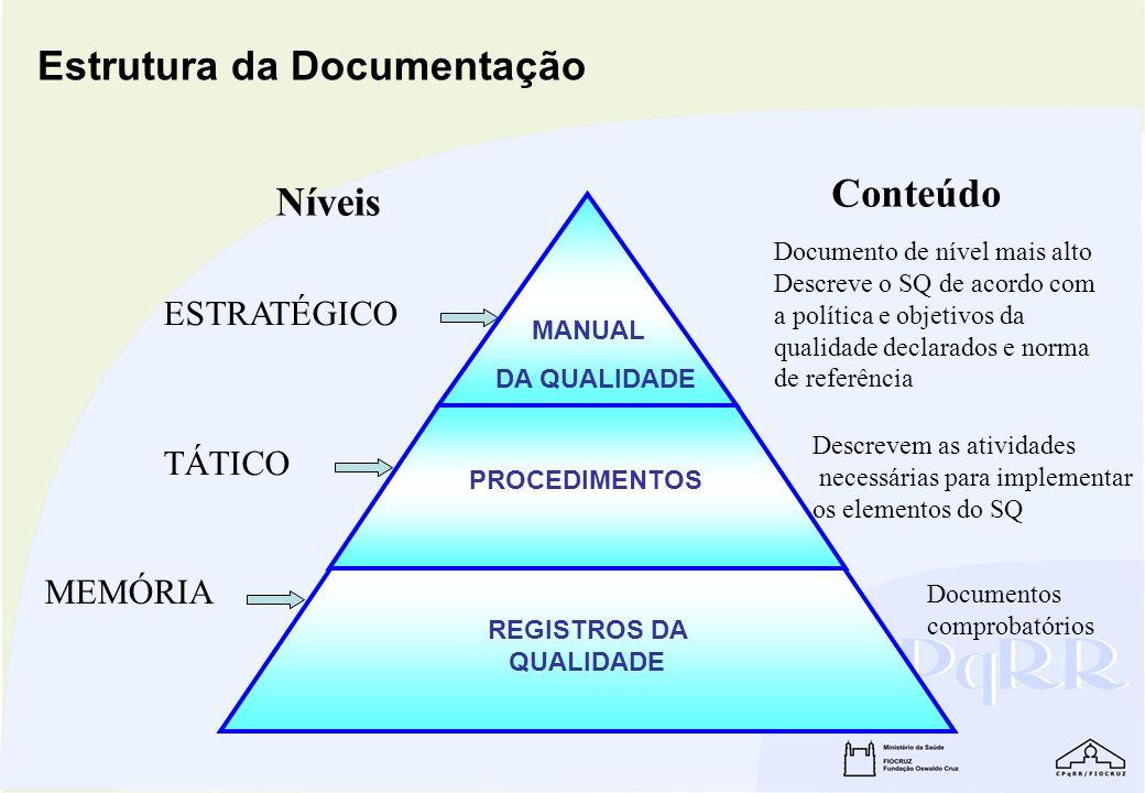 Estrutura da Documentação ESTRATÉGICO TÁTICO MEMÓRIA Níveis Conteúdo Documento de nível mais alto Descreve o SQ de acordo com a política e objetivos d