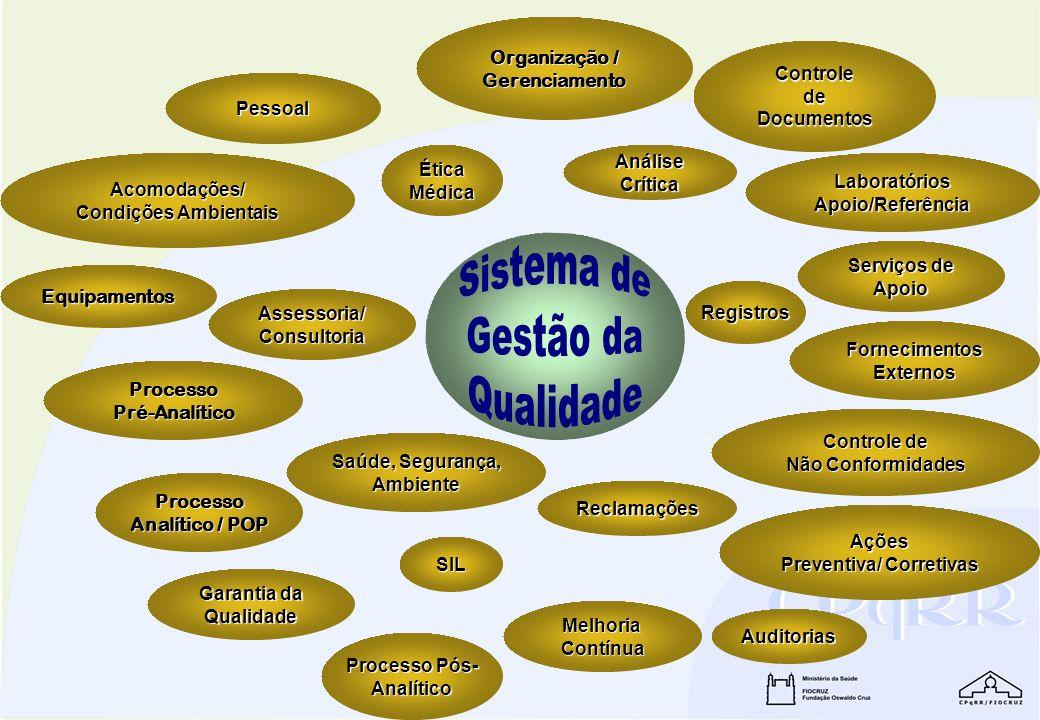 Organização / Organização / Gerenciamento Ética Médica Controle de Documentos Laboratórios Apoio/Referência Saúde, Segurança, Saúde, Segurança, Ambien